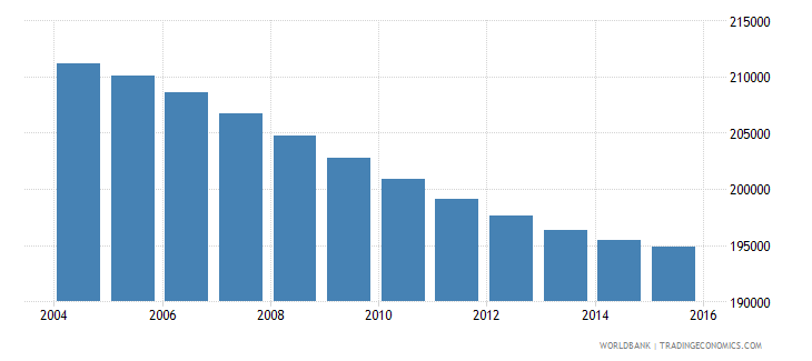 costa rica population ages 11 15 female wb data