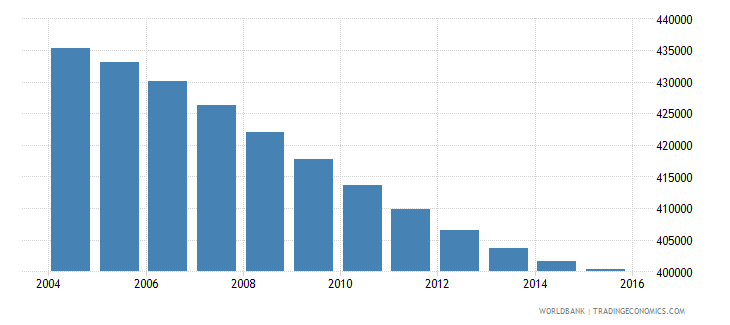 costa rica population ages 11 15 total wb data