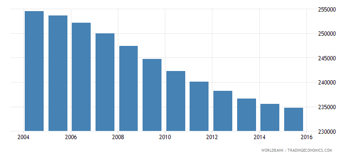 costa rica population ages 11 16 female wb data