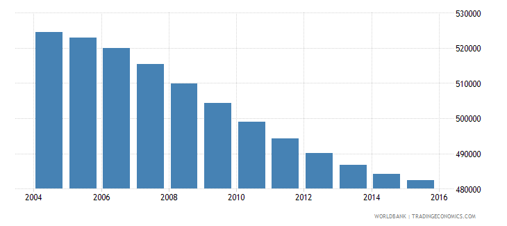costa rica population ages 11 16 total wb data