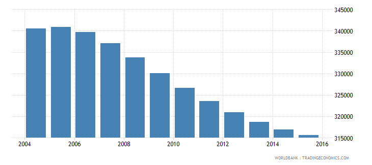 costa rica population ages 11 18 female wb data