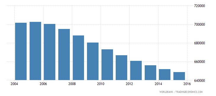 costa rica population ages 11 18 total wb data