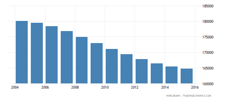 costa rica population ages 12 15 male wb data