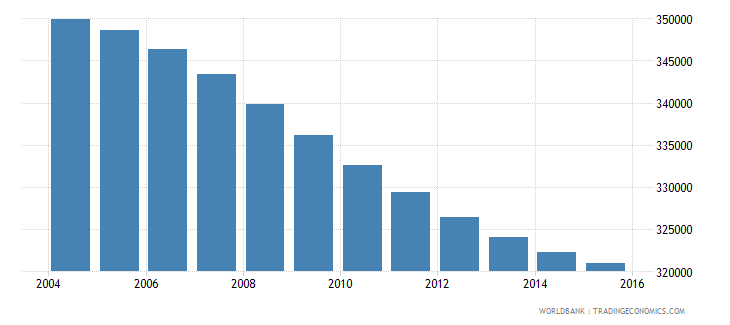 costa rica population ages 12 15 total wb data