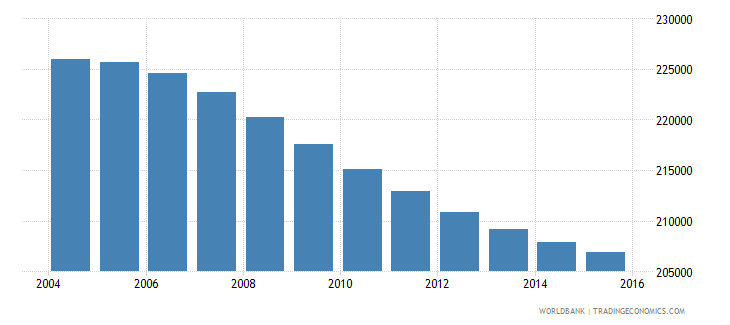 costa rica population ages 12 16 male wb data
