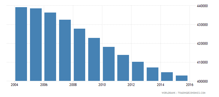 costa rica population ages 12 16 total wb data
