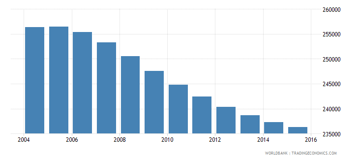 costa rica population ages 12 17 female wb data