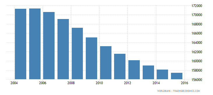 costa rica population ages 13 16 female wb data