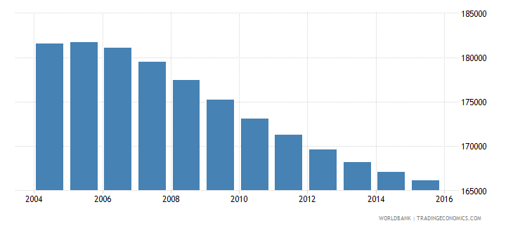 costa rica population ages 13 16 male wb data