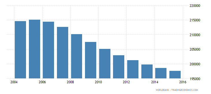 costa rica population ages 13 17 female wb data