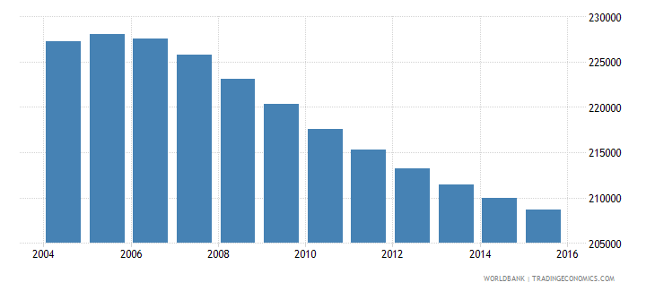 costa rica population ages 13 17 male wb data