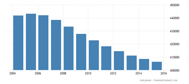 costa rica population ages 13 17 total wb data