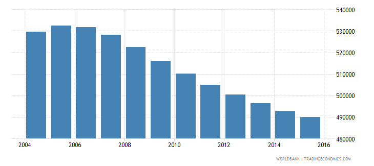 costa rica population ages 13 18 total wb data