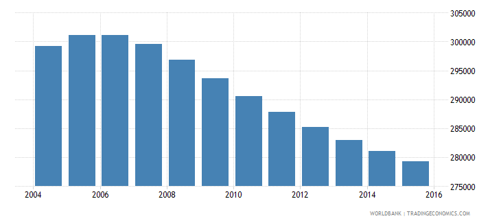 costa rica population ages 13 19 female wb data
