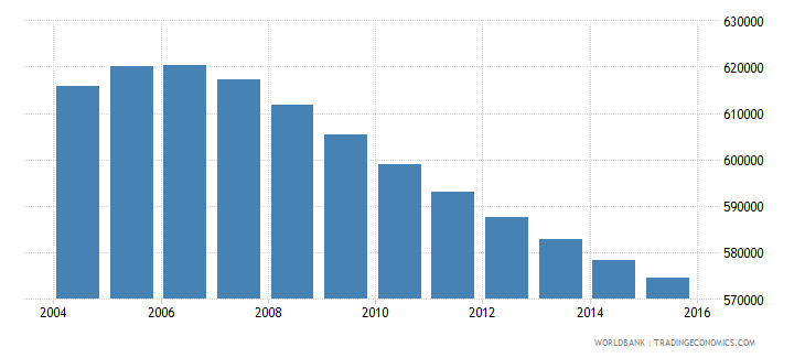 costa rica population ages 13 19 total wb data