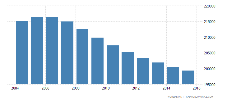 costa rica population ages 14 18 female wb data