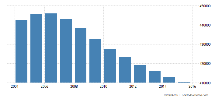costa rica population ages 14 18 total wb data