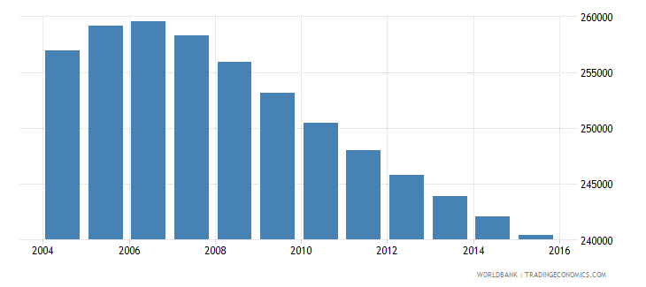 costa rica population ages 14 19 female wb data