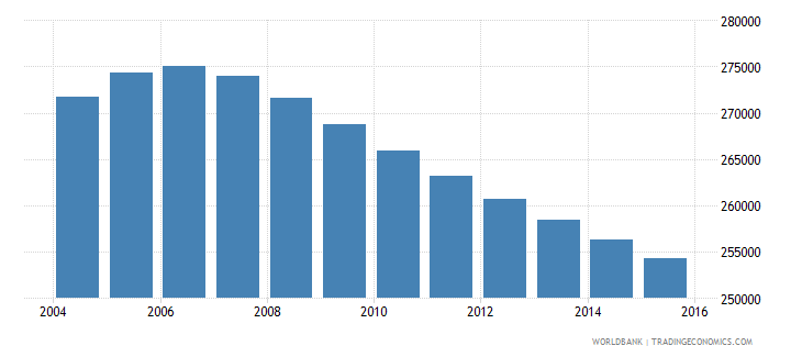 costa rica population ages 14 19 male wb data