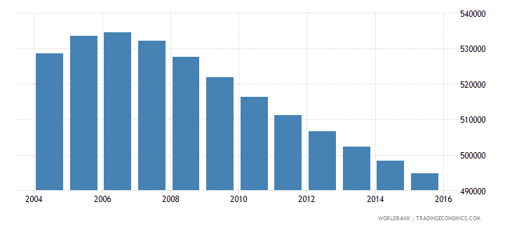costa rica population ages 14 19 total wb data
