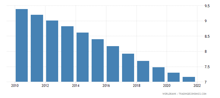 costa rica population ages 15 19 male percent of male population wb data