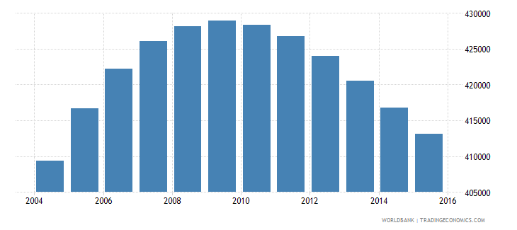 costa rica population ages 15 24 female wb data