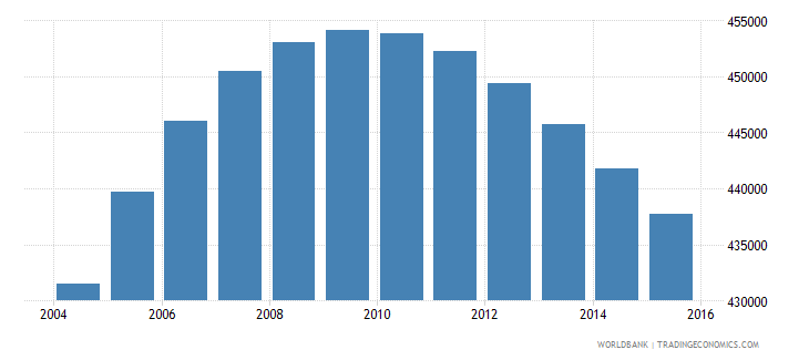 costa rica population ages 15 24 male wb data