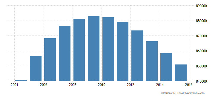 costa rica population ages 15 24 total wb data