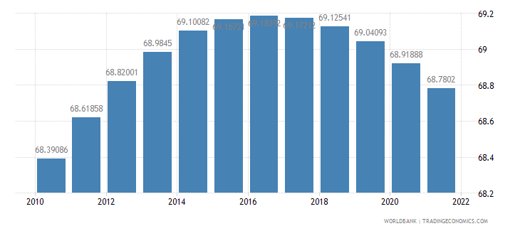 costa rica population ages 15 64 percent of total wb data