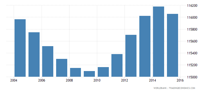 costa rica population ages 3 5 female wb data