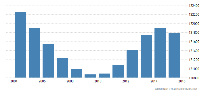 costa rica population ages 3 5 male wb data