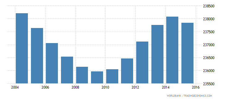 costa rica population ages 3 5 total wb data
