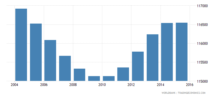 costa rica population ages 4 6 female wb data