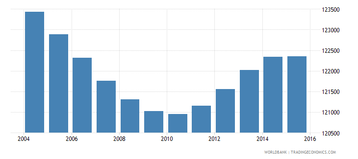 costa rica population ages 4 6 male wb data