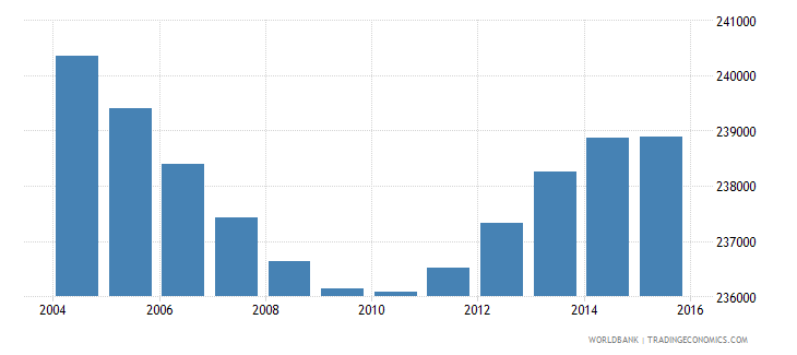 costa rica population ages 4 6 total wb data