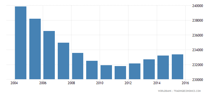 costa rica population ages 5 10 female wb data