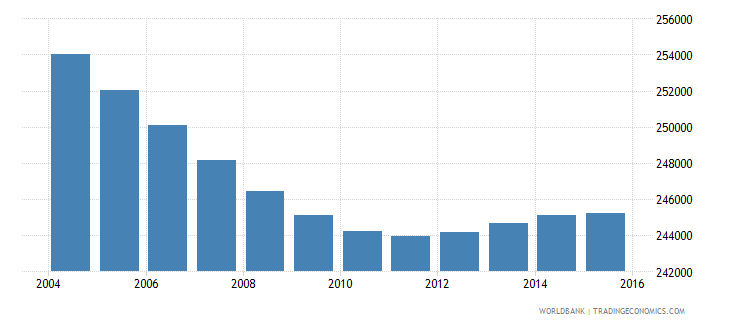 costa rica population ages 5 10 male wb data