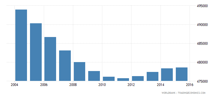 costa rica population ages 5 10 total wb data