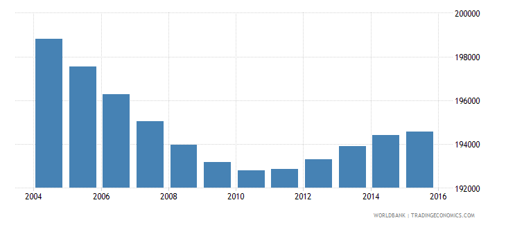 costa rica population ages 5 9 female wb data