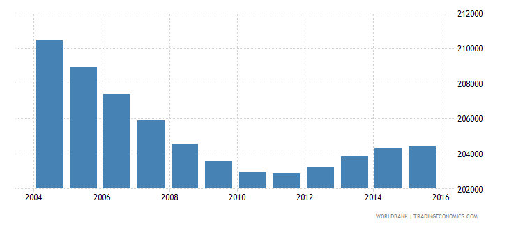 costa rica population ages 5 9 male wb data