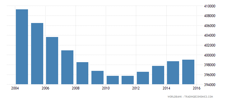 costa rica population ages 5 9 total wb data
