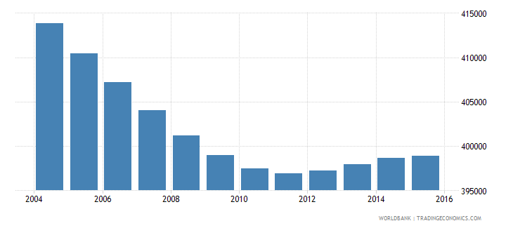 costa rica population ages 6 10 total wb data
