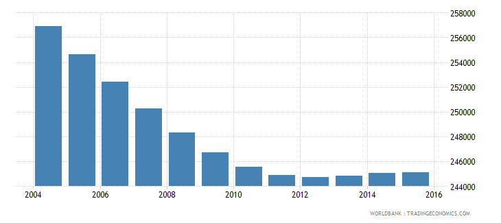 costa rica population ages 6 11 male wb data