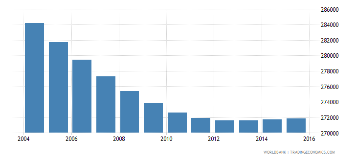 costa rica population ages 6 12 female wb data