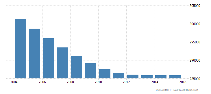 costa rica population ages 6 12 male wb data