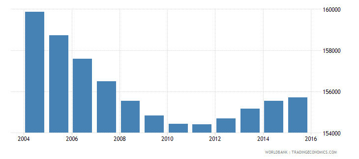 costa rica population ages 6 9 female wb data