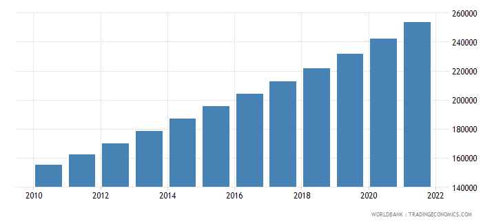 costa rica population ages 65 and above male wb data