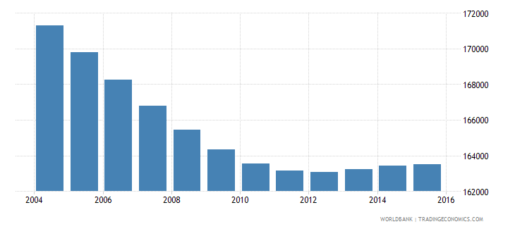costa rica population ages 7 10 male wb data