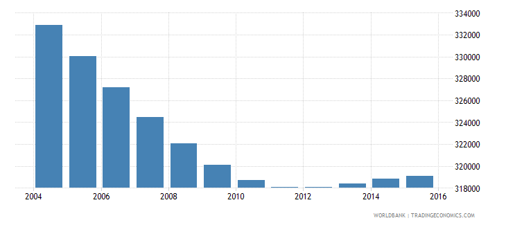 costa rica population ages 7 10 total wb data