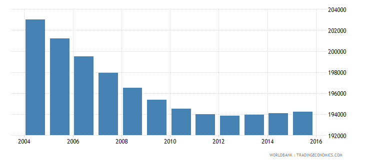 costa rica population ages 7 11 female wb data
